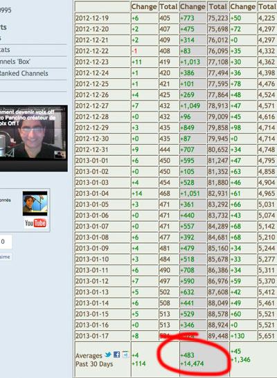 statistique sur 30 jour de l'augmentation de l'abonnement youtube à la chaine de voix-off-pro.tv